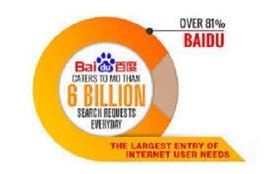 Precio de una campaña SEM en BAIDU,