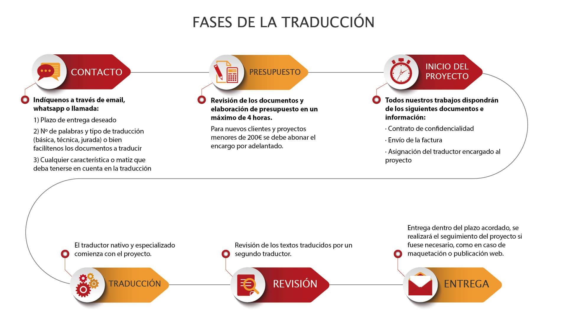 Traducciones de Chino a español
